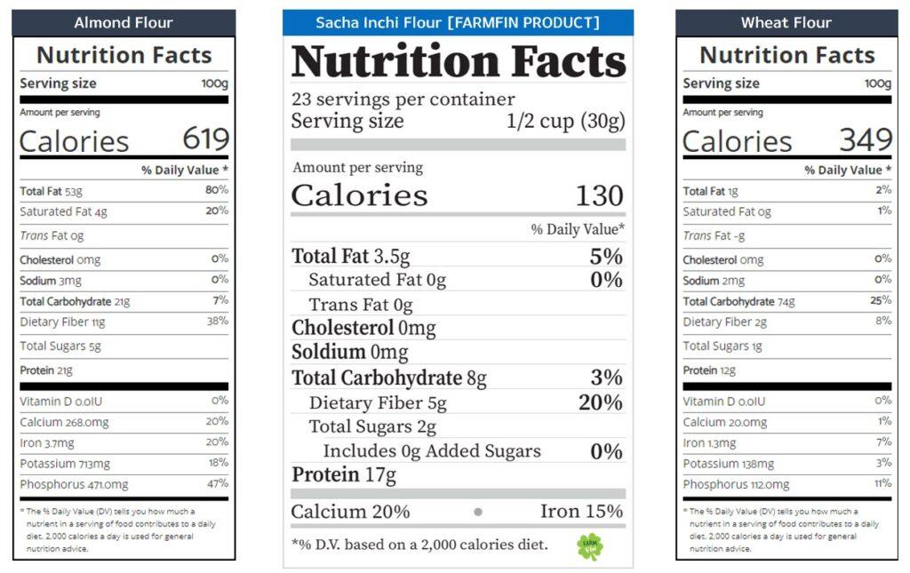 Nutrition facts sacha inchi